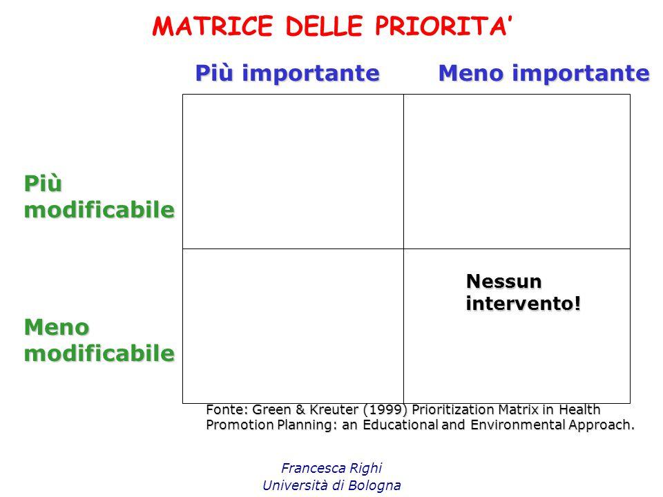MATRICE DELLE PRIORITA' Francesca Righi Università di Bologna Più importante Meno importante Piùmodificabile Menomodificabile Nessunintervento! Fonte: