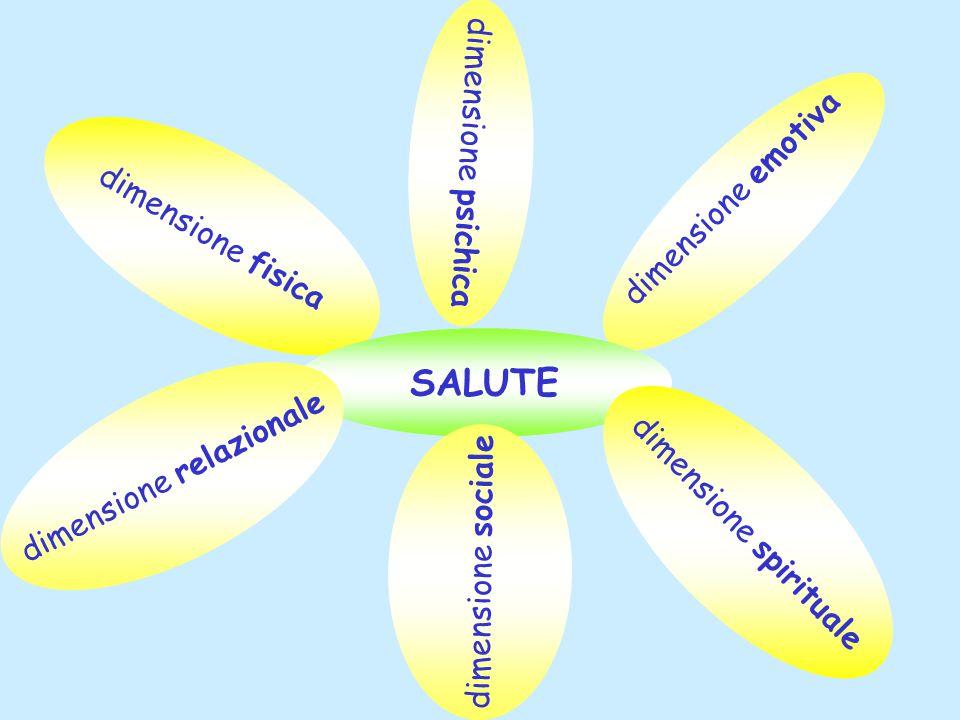 dimensione psichica dimensione fisica dimensione emotiva SALUTE dimensione spirituale dimensione relazionale dimensione sociale