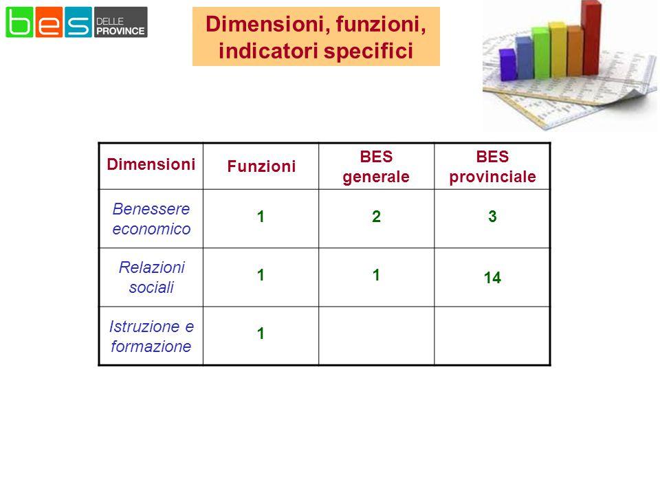 Dimensioni, funzioni, indicatori specifici Dimensioni Funzioni BES generale BES provinciale Benessere economico 123 Relazioni sociali 11 14 Istruzione e formazione 1