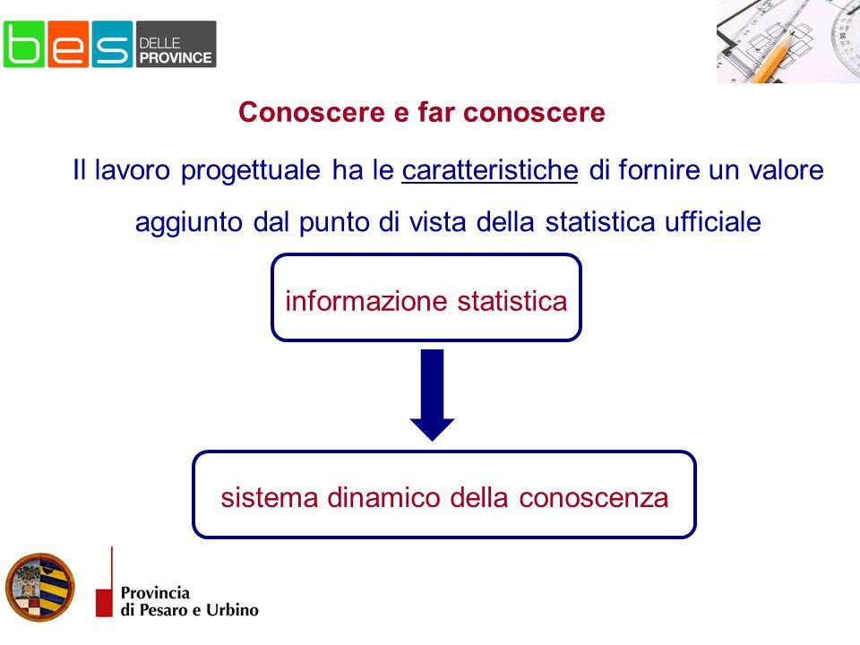 sistema dinamico della conoscenza Il lavoro progettuale ha le caratteristiche di fornire un valore aggiunto dal punto di vista della statistica ufficiale Conoscere e far conoscere informazione statistica