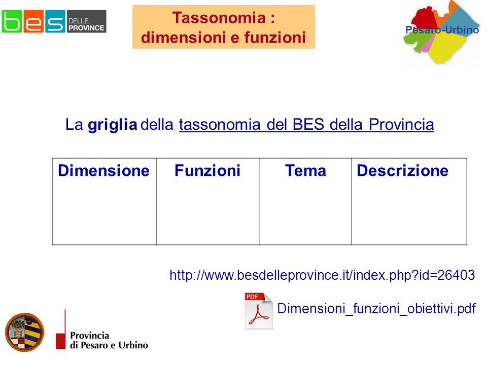 La griglia della tassonomia del BES della Provincia DimensioneFunzioniTemaDescrizione Tassonomia : dimensioni e funzioni http://www.besdelleprovince.it/index.php?id=26403 Dimensioni_funzioni_obiettivi.pdf Pesaro-Urbino