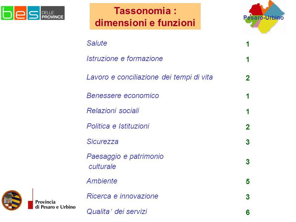 http://www.besdelleprovince.it/index.php?id=26403 Dimensioni_funzioni.pdf Bes delle Province Allegato3.pdf http://community.sistan.it/ Tassonomia : dimensioni e funzioni Pesaro-Urbino