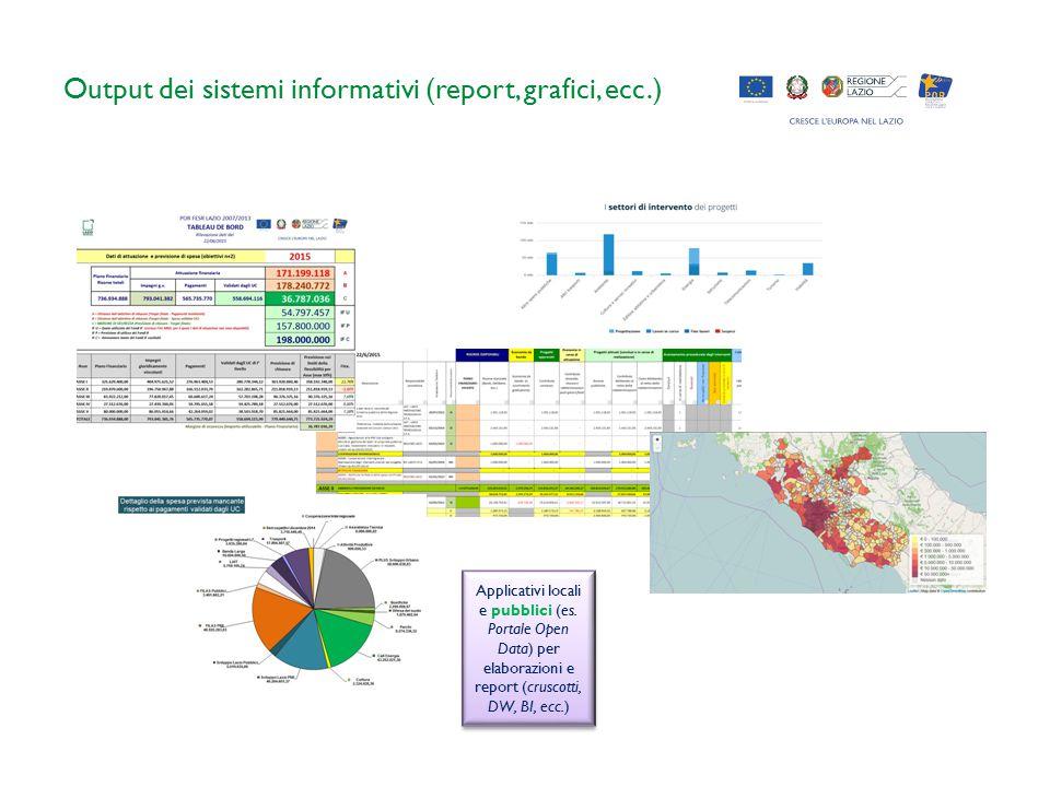 Output dei sistemi informativi (report, grafici, ecc.) Applicativi locali e pubblici (es.