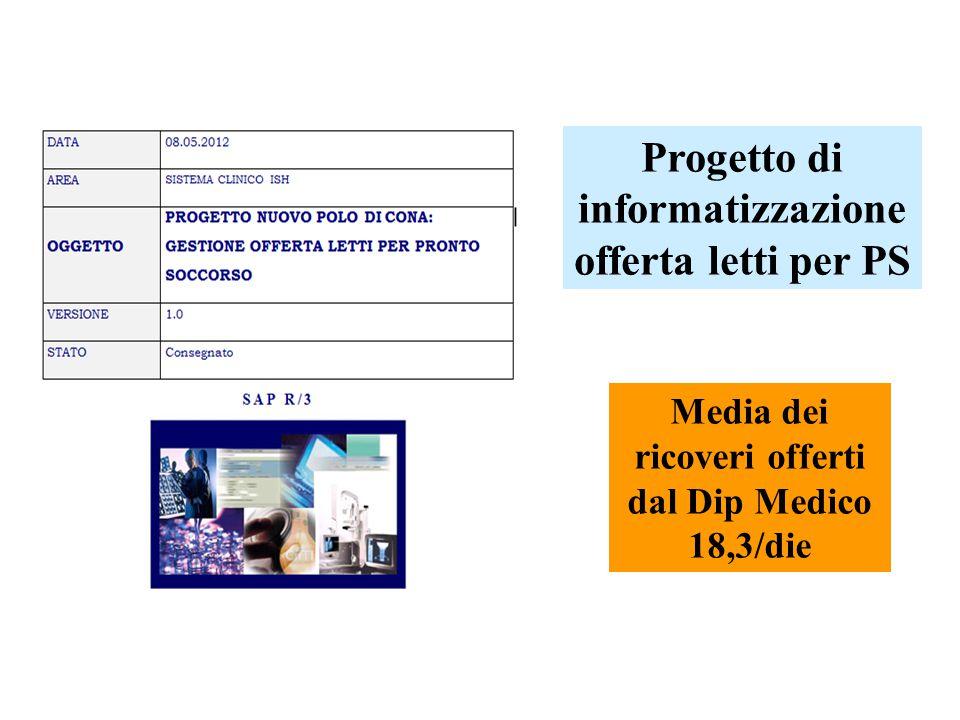 Progetto di informatizzazione offerta letti per PS Media dei ricoveri offerti dal Dip Medico 18,3/die