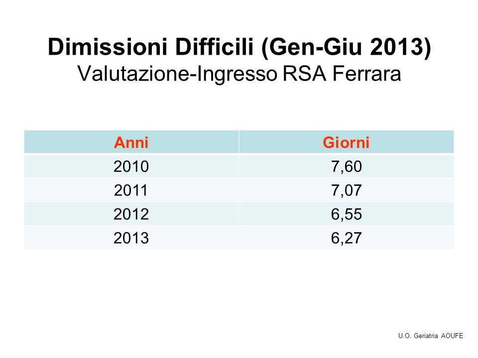 Dimissioni Difficili (Gen-Giu 2013) Valutazione-Ingresso RSA Ferrara AnniGiorni 20107,60 20117,07 20126,55 20136,27 U.O.