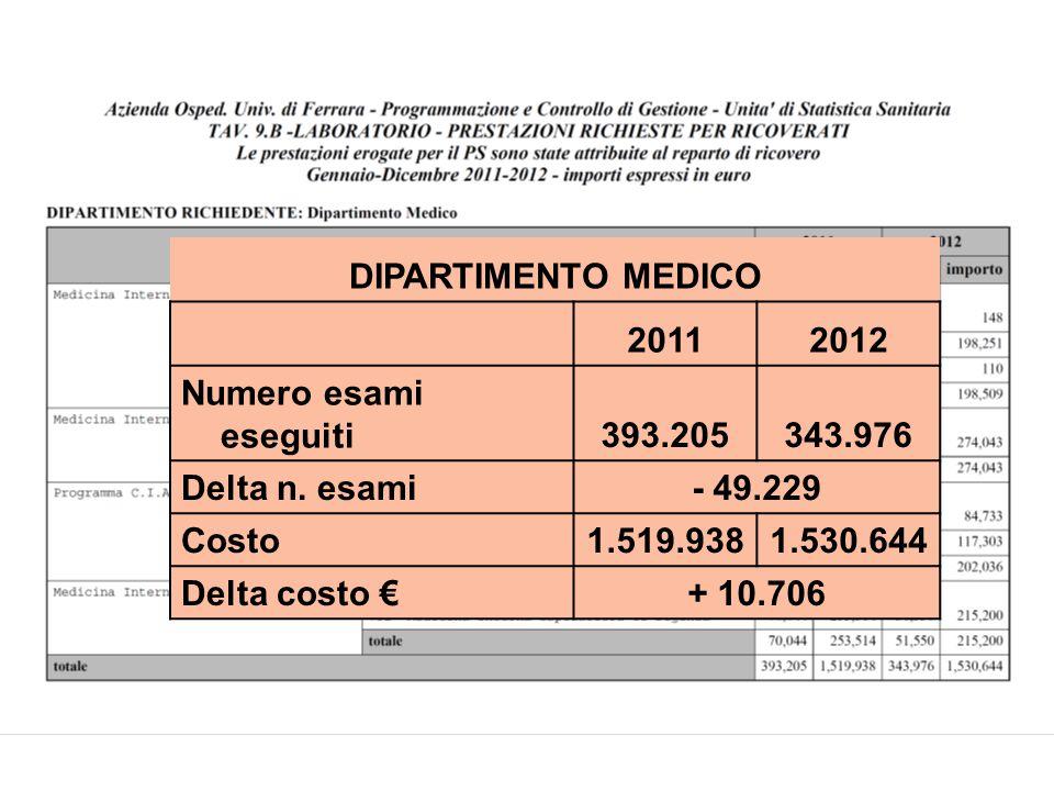 20112012 Numero esami eseguiti393.205343.976 Delta n.