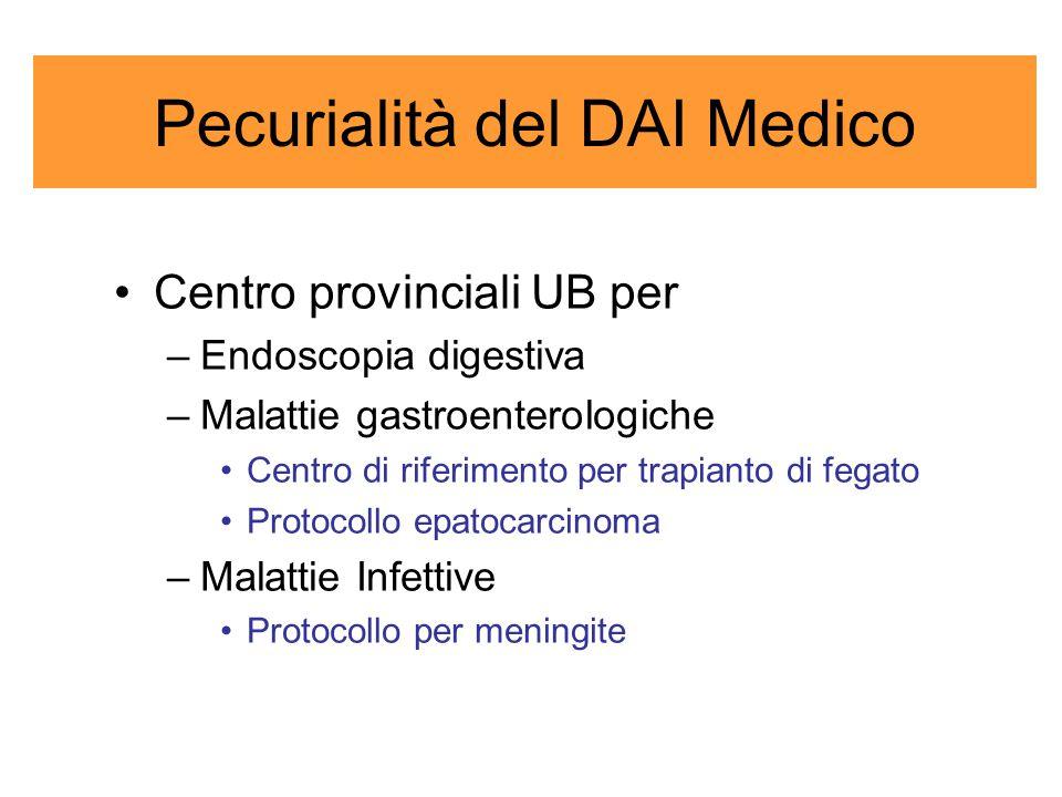 Pecurialità del DAI Medico Centro provinciali UB per –Endoscopia digestiva –Malattie gastroenterologiche Centro di riferimento per trapianto di fegato Protocollo epatocarcinoma –Malattie Infettive Protocollo per meningite