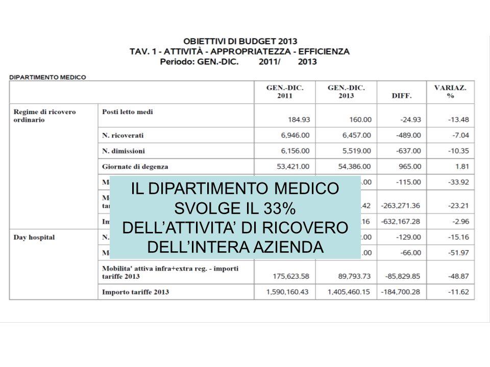 IL DIPARTIMENTO MEDICO SVOLGE IL 33% DELL'ATTIVITA' DI RICOVERO DELL'INTERA AZIENDA