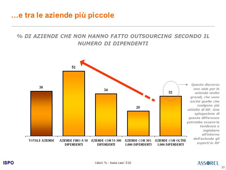 ISPO 20 …e tra le aziende più piccole Valori % - base casi: 510 Questo discorso non vale per le aziende molto grandi, che sono anche quelle che svolgono più attività di RP.