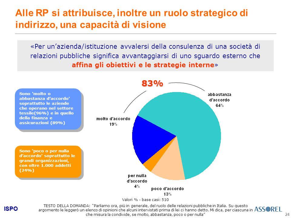 ISPO 24 Alle RP si attribuisce, inoltre un ruolo strategico di indirizzo, una capacità di visione «Per un'azienda/istituzione avvalersi della consulenza di una società di relazioni pubbliche significa avvantaggiarsi di uno sguardo esterno che affina gli obiettivi e le strategie interne»83% Sono 'poco o per nulla d'accordo' soprattutto le grandi organizzazioni, con oltre 1.000 addetti (24%) Sono 'molto o abbastanza d'accordo' soprattutto le aziende che operano nel settore tessile(96%) e in quello della finanza e assicurazioni (89%) Valori % - base casi: 510 TESTO DELLA DOMANDA: Parliamo ora, più in generale, del ruolo delle relazioni pubbliche in Italia.