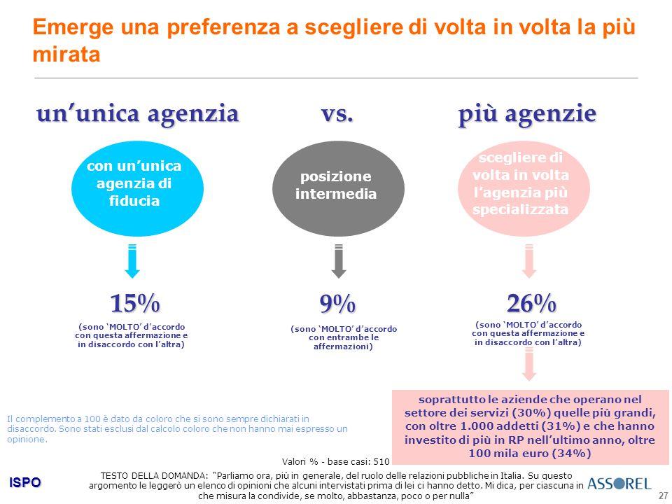 ISPO 27 Emerge una preferenza a scegliere di volta in volta la più mirata Valori % - base casi: 510 un'unica agenzia 9% posizione intermedia (sono 'MOLTO' d'accordo con entrambe le affermazioni) con un'unica agenzia di fiducia 15% (sono 'MOLTO' d'accordo con questa affermazione e in disaccordo con l'altra) vs.