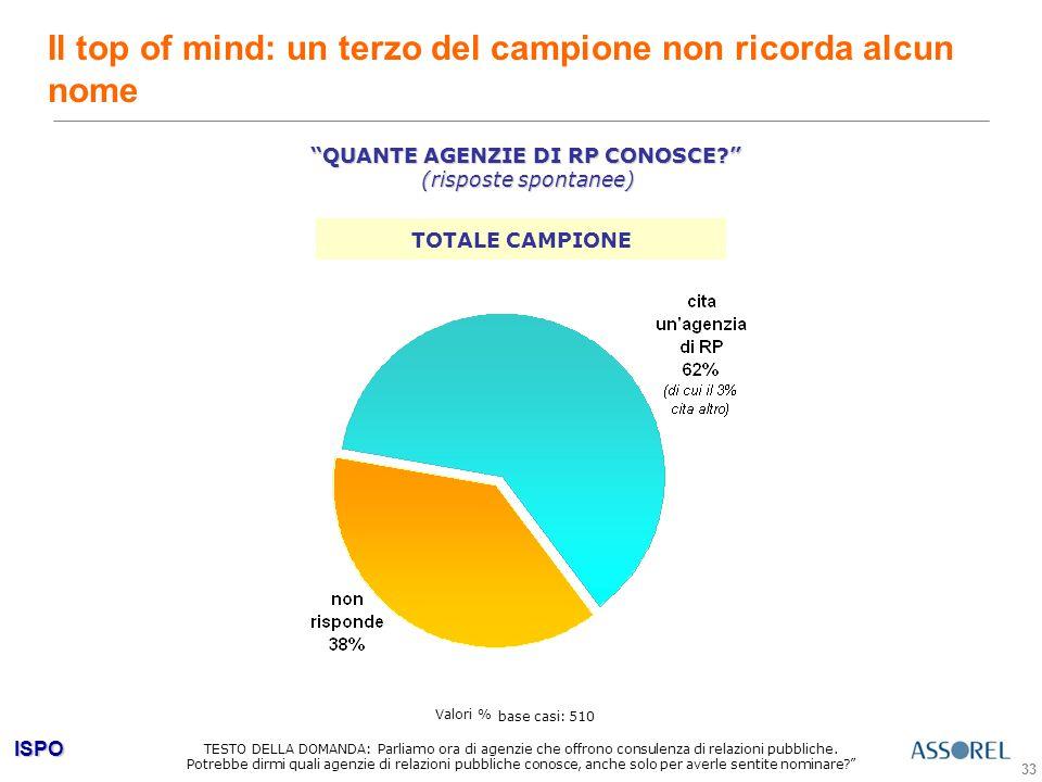 ISPO 33 Il top of mind: un terzo del campione non ricorda alcun nome TESTO DELLA DOMANDA: Parliamo ora di agenzie che offrono consulenza di relazioni pubbliche.