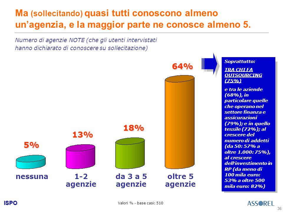 ISPO 36 Ma (sollecitando) quasi tutti conoscono almeno un'agenzia, e la maggior parte ne conosce almeno 5.