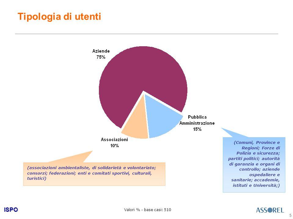 ISPO 16 Alcune indicazioni di trend sulle attività svolte in outsourcing Comunicazione di crisi/emergenze (+12%) Comunicazione sociale e ambientale (+9% rispetto alla comunicazione della responsabilit à sociale dell azienda; +6% rispetto alla comunicazione sociale dell ' impresa; +9% rispetto alla comunicazione ambientale dell ' impresa) Public affair (+3%) (*) Anche in questo caso il trend è stato calcolato rispetto all'indagine Astra di giugno-luglio 2006.