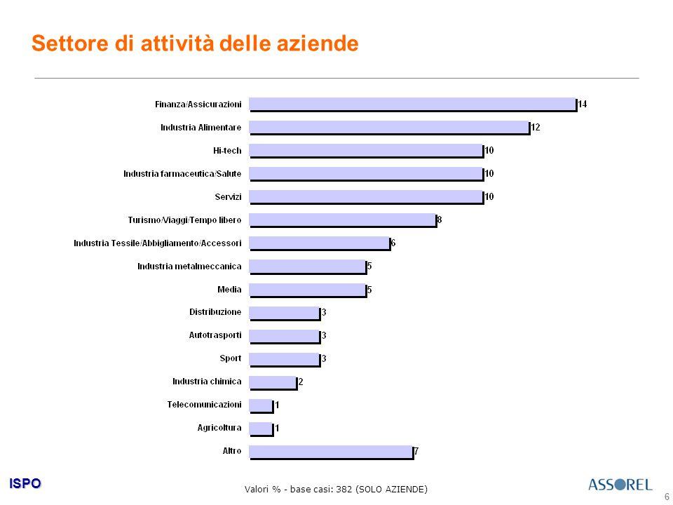 ISPO 6 Settore di attività delle aziende Valori % - base casi: 382 (SOLO AZIENDE)