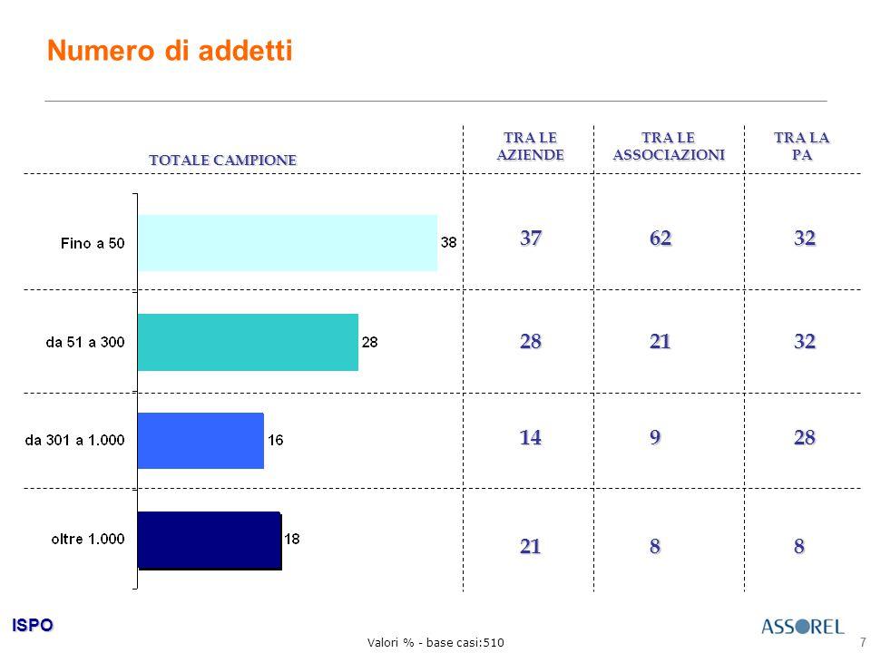 ISPO 18 Sono soprattutto le aziende a ricorrere all'outsourcing, mentre il fenomeno è più contenuto nella PA % di chi si e ' avvalso di consulenti per almeno un ' attivit à % di chi si e ' avvalso di consulenti per almeno un ' attivit à Valori % - base casi: 510 53% tra le associazioni 64% tra le aziende 33% tra la PA Si tratta soprattutto delle aziende che operano nei settori dell ' industria alimentare (73%); della finanza e assicurazione (69%) e dell ' hi- tech (68%) Sono soprattutto le aziende a fare outsourcing: dal 57% in media sul totale campione al 64% tra le aziende