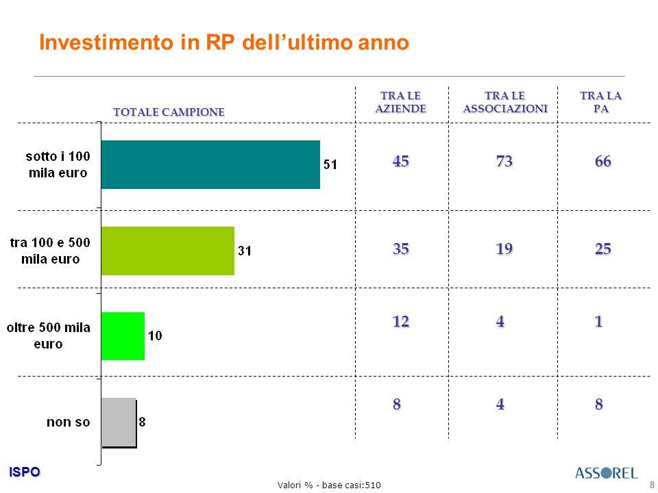 ISPO 9 Cap. 1 Alcuni dati di scenario: il mercato delle RP oggi