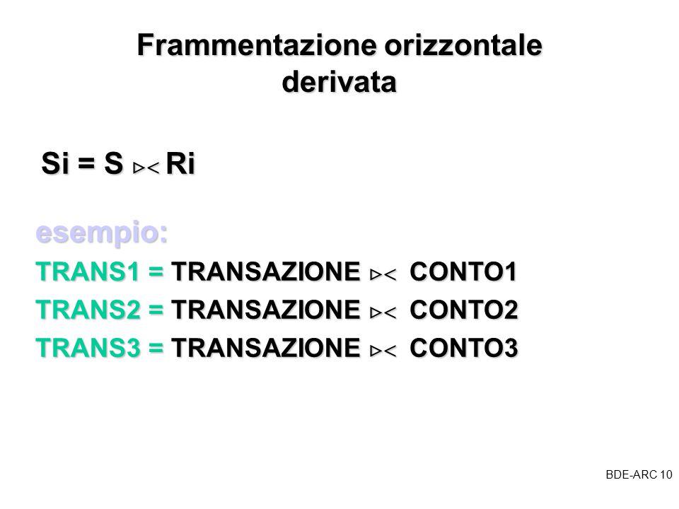 BDE-ARC 10 BDE Frammentazione orizzontale derivata Si = S   Ri esempio: TRANS1 = TRANSAZIONE   CONTO1 TRANS2 = TRANSAZIONE   CONTO2 TRANS3 = TRANSAZIONE   CONTO3
