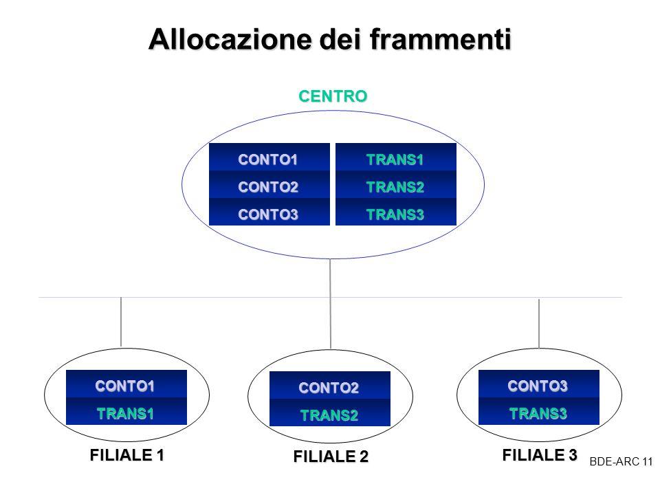 BDE-ARC 11 BDE Allocazione dei frammenti CONTO1 CONTO2 CONTO3 TRANS1 TRANS2 TRANS3CENTROCONTO1 TRANS1 FILIALE 1 CONTO2 TRANS2 FILIALE 2 CONTO3 TRANS3 FILIALE 3