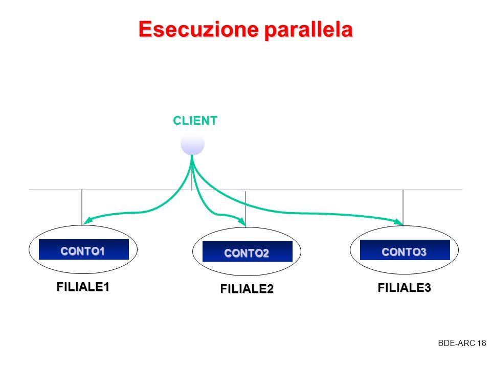 BDE-ARC 18 BDE Esecuzione parallela CLIENTCONTO1 FILIALE1 CONTO3 FILIALE3 CONTO2 FILIALE2