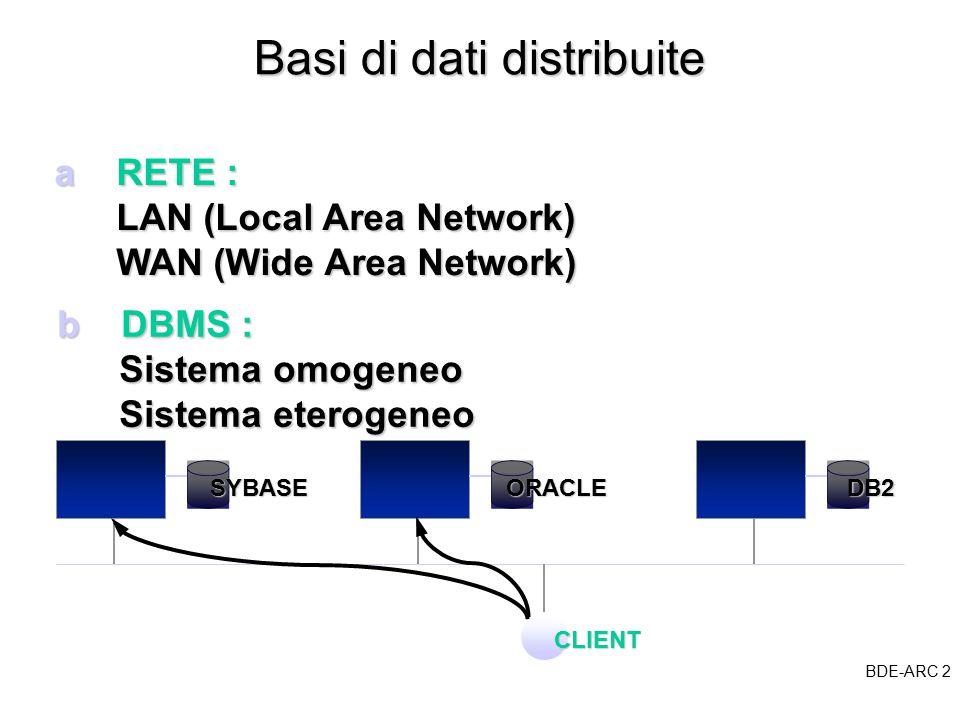 BDE-ARC 2 BDE Basi di dati distribuite a RETE : LAN (Local Area Network) LAN (Local Area Network) WAN (Wide Area Network) WAN (Wide Area Network) SYBASEORACLEDB2 CLIENT b DBMS : Sistema omogeneo Sistema omogeneo Sistema eterogeneo Sistema eterogeneo