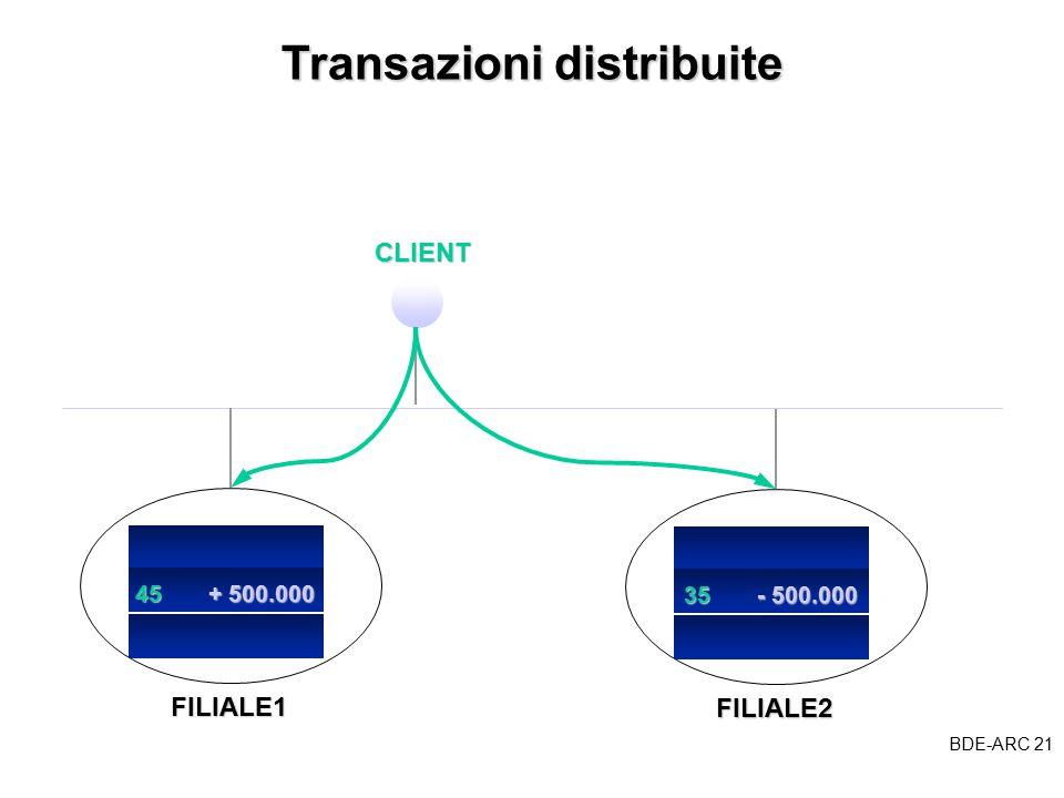 BDE-ARC 21 BDE Transazioni distribuite CLIENTFILIALE1 45 + 500.000 FILIALE2 35 - 500.000