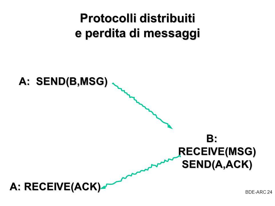 BDE-ARC 24 BDE Protocolli distribuiti e perdita di messaggi A: SEND(B,MSG) B: RECEIVE(MSG) SEND(A,ACK) A: RECEIVE(ACK)