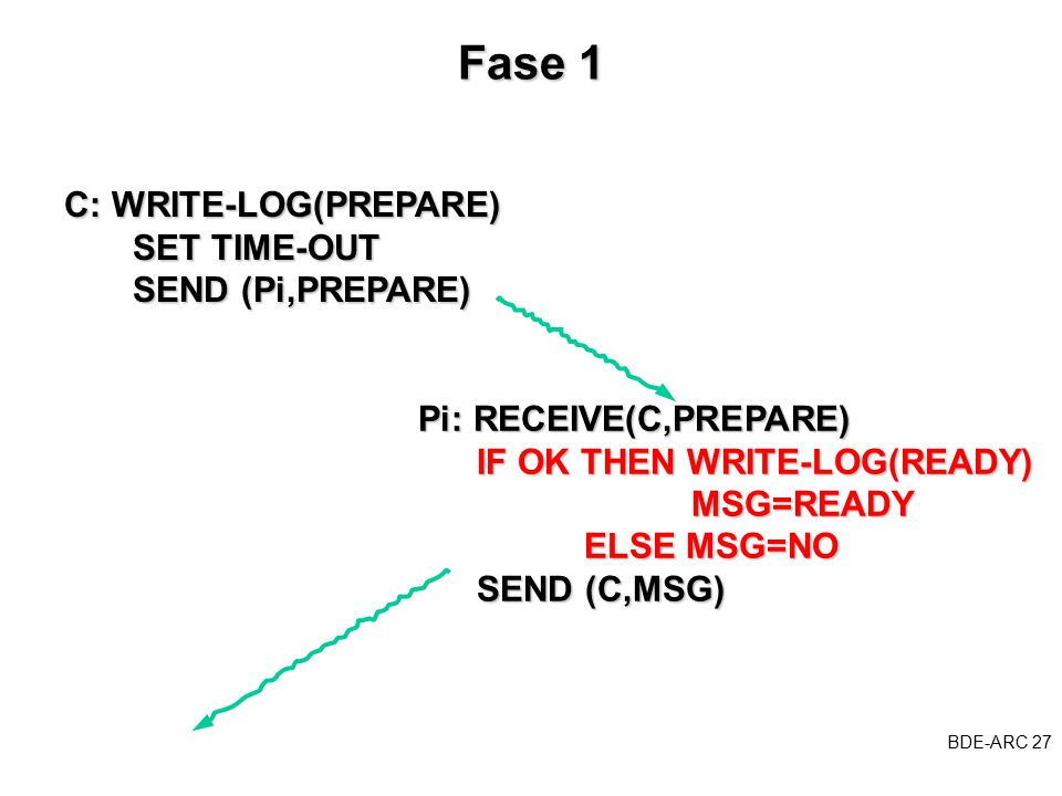BDE-ARC 27 BDE Fase 1 C: WRITE-LOG(PREPARE) SET TIME-OUT SET TIME-OUT SEND (Pi,PREPARE) SEND (Pi,PREPARE) Pi: RECEIVE(C,PREPARE) IF OK THEN WRITE-LOG(READY) IF OK THEN WRITE-LOG(READY) MSG=READY MSG=READY ELSE MSG=NO ELSE MSG=NO SEND (C,MSG) SEND (C,MSG)