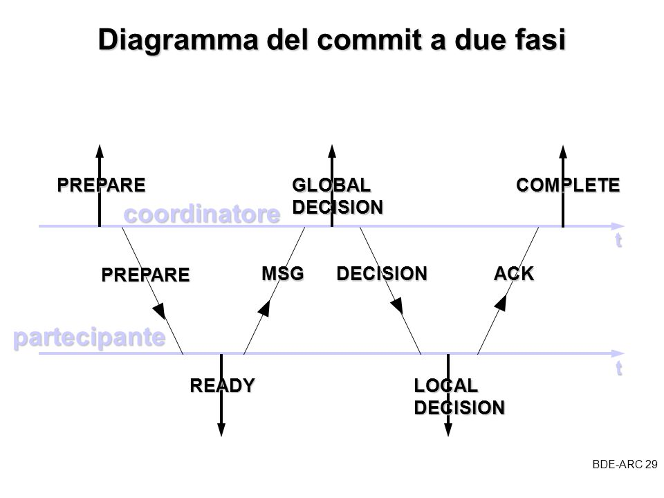 BDE-ARC 29 BDE Diagramma del commit a due fasi coordinatore partecipante t t PREPAREGLOBALDECISION READYLOCALDECISION PREPARE MSGDECISION COMPLETE ACK