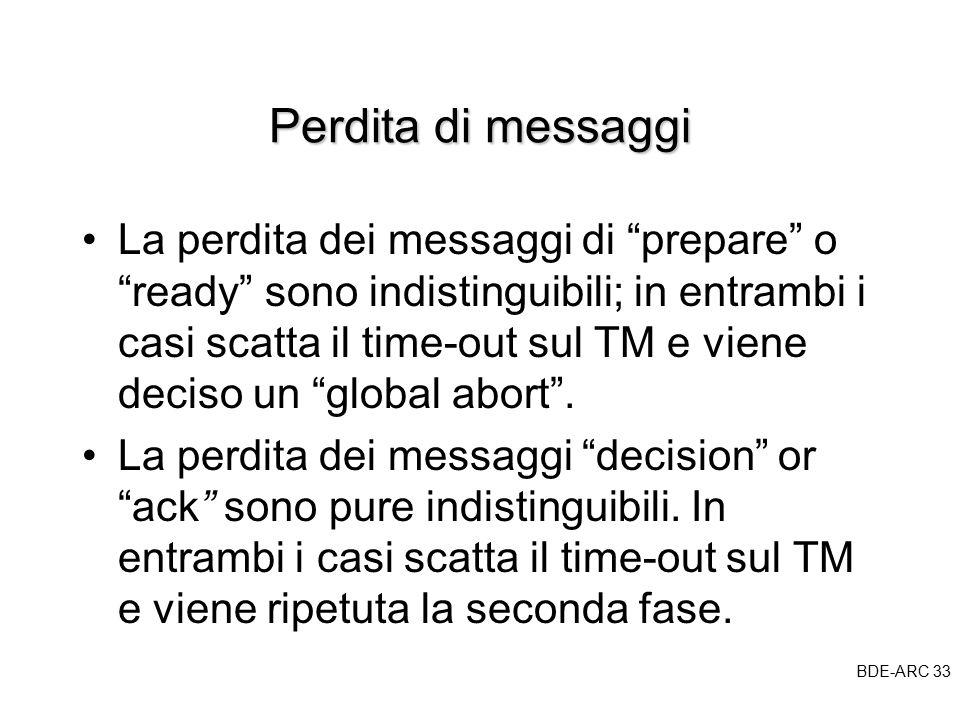 BDE-ARC 33 BDE Perdita di messaggi La perdita dei messaggi di prepare o ready sono indistinguibili; in entrambi i casi scatta il time-out sul TM e viene deciso un global abort .