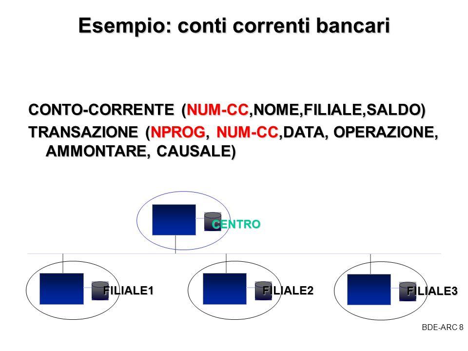BDE-ARC 8 BDE Esempio: conti correnti bancari CONTO-CORRENTE (NUM-CC,NOME,FILIALE,SALDO) TRANSAZIONE (NPROG, NUM-CC,DATA, OPERAZIONE, AMMONTARE, CAUSALE) CENTRO FILIALE1FILIALE2 FILIALE3