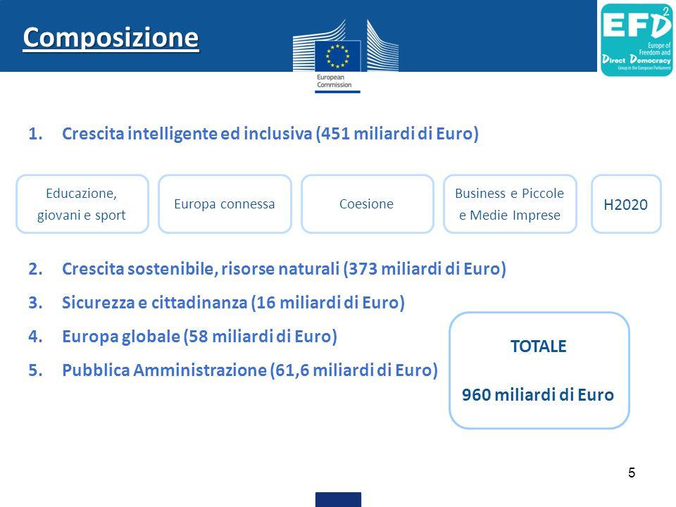 Composizione 1.Crescita intelligente ed inclusiva (451 miliardi di Euro) 2.Crescita sostenibile, risorse naturali (373 miliardi di Euro) 3.Sicurezza e cittadinanza (16 miliardi di Euro) 4.Europa globale (58 miliardi di Euro) 5.Pubblica Amministrazione (61,6 miliardi di Euro) Educazione, giovani e sport Europa connessaCoesione Business e Piccole e Medie Imprese H2020 TOTALE 960 miliardi di Euro 5