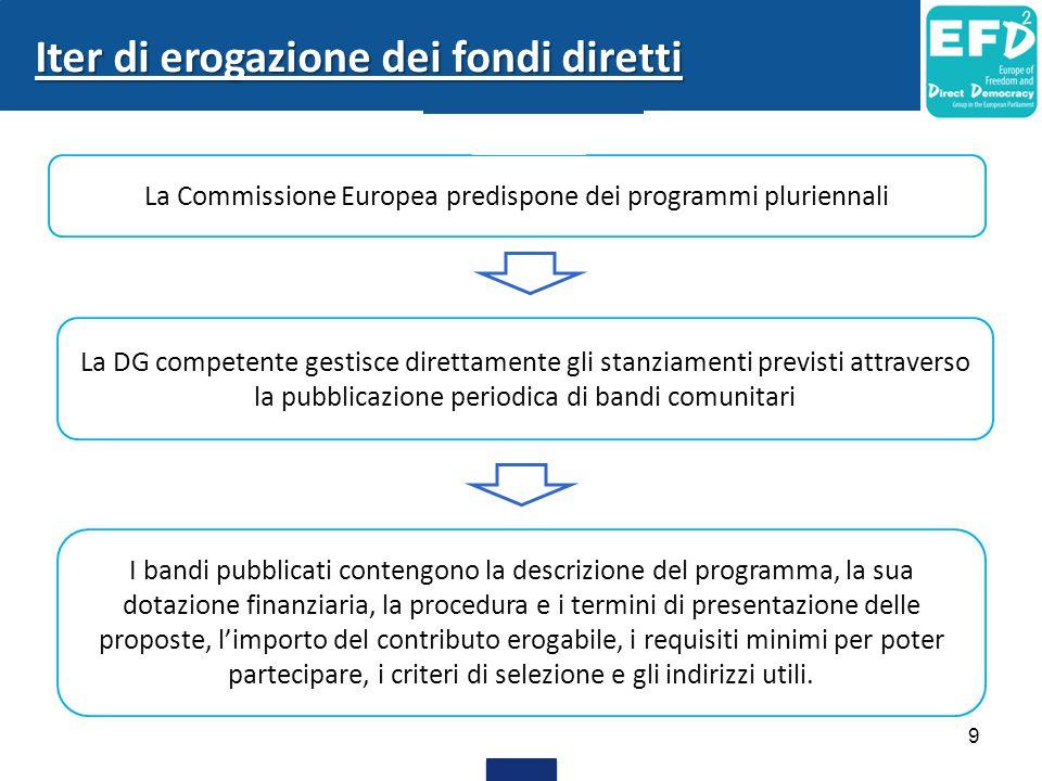 La Commissione Europea predispone dei programmi pluriennali La DG competente gestisce direttamente gli stanziamenti previsti attraverso la pubblicazione periodica di bandi comunitari I bandi pubblicati contengono la descrizione del programma, la sua dotazione finanziaria, la procedura e i termini di presentazione delle proposte, l'importo del contributo erogabile, i requisiti minimi per poter partecipare, i criteri di selezione e gli indirizzi utili.
