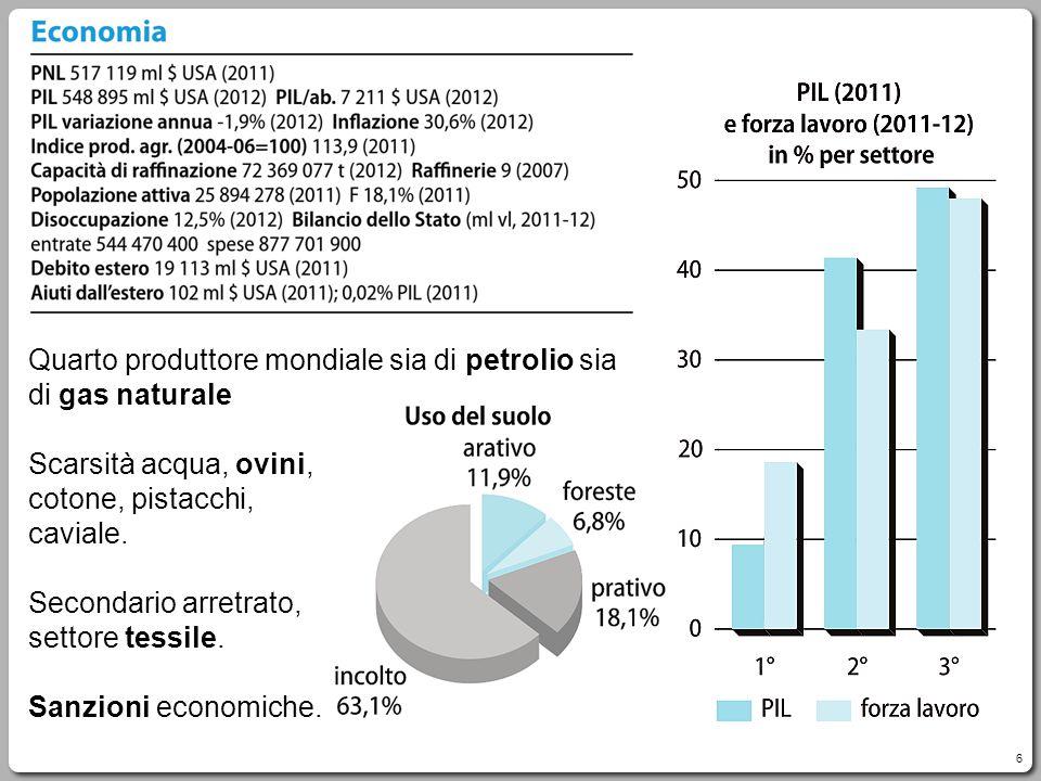 6 Quarto produttore mondiale sia di petrolio sia di gas naturale Scarsità acqua, ovini, cotone, pistacchi, caviale. Secondario arretrato, settore tess