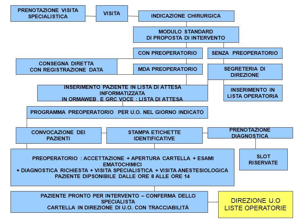 PRENOTAZIONE VISITA SPECIALISTICA INDICAZIONE CHIRURGICA MODULO STANDARD DI PROPOSTA DI INTERVENTO MDA PREOPERATORIO CONSEGNA DIRETTA CON REGISTRAZIONE DATA INSERIMENTO PAZIENTE IN LISTA DI ATTESA INFORMATIZZATA IN ORMAWEB E GRC VOCE : LISTA DI ATTESA VISITA CON PREOPERATORIOSENZA PREOPERATORIO SEGRETERIA DI DIREZIONE INSERIMENTO IN LISTA OPERATORIA PROGRAMMA PREOPERATORIO PER U.O.