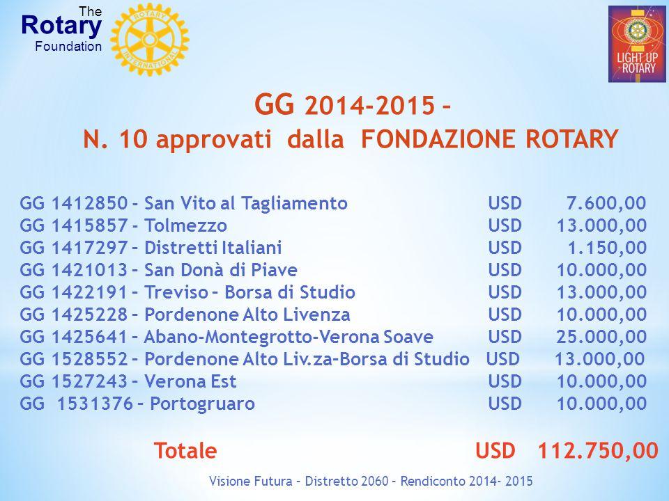 Visione Futura – Distretto 2060 – Rendiconto 2014- 2015 The Rotary Foundation GG 2014-2015 – N. 10 approvati dalla FONDAZIONE ROTARY GG 1412850 - San