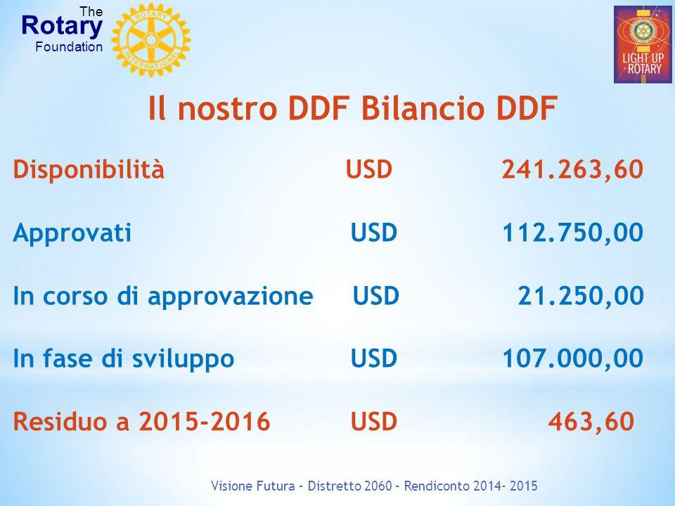 Il nostro DDF Bilancio DDF Disponibilità USD 241.263,60 Approvati USD 112.750,00 In corso di approvazione USD 21.250,00 In fase di sviluppoUSD 107.000,00 Residuo a 2015-2016 USD 463,60 Visione Futura – Distretto 2060 – Rendiconto 2014- 2015 The Rotary Foundation