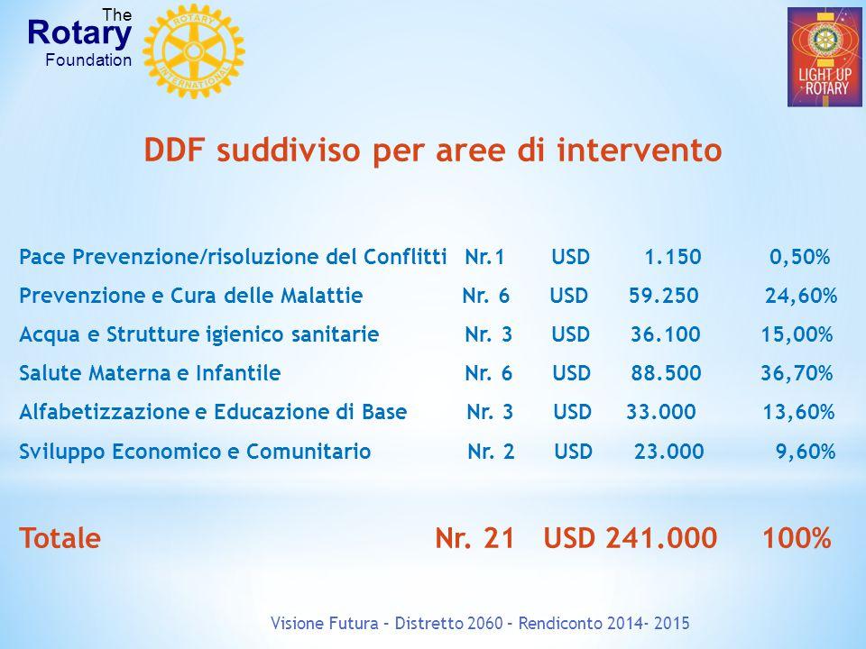Visione Futura – Distretto 2060 – Rendiconto 2014- 2015 The Rotary Foundation DDF suddiviso per aree di intervento Pace Prevenzione/risoluzione del Conflitti Nr.1 USD 1.150 0,50% Prevenzione e Cura delle Malattie Nr.