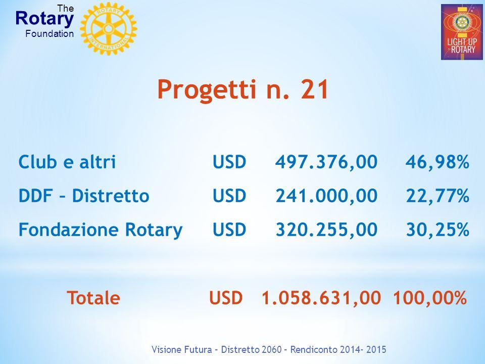 Visione Futura – Distretto 2060 – Rendiconto 2014- 2015 The Rotary Foundation Progetti n.