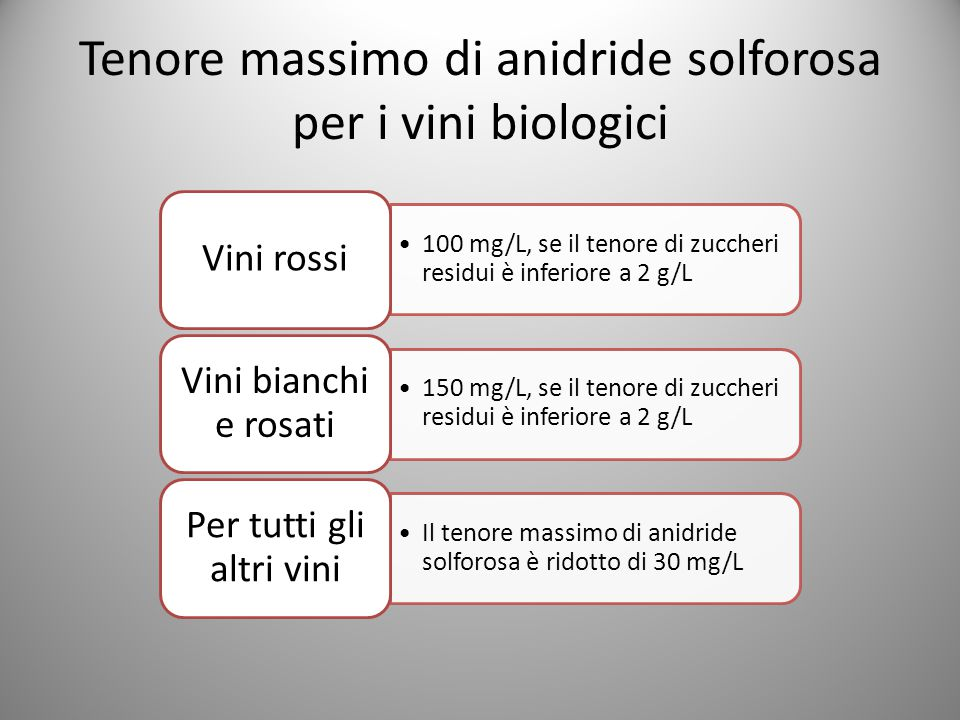 Tenore massimo di anidride solforosa per i vini biologici 100 mg/L, se il tenore di zuccheri residui è inferiore a 2 g/L Vini rossi 150 mg/L, se il tenore di zuccheri residui è inferiore a 2 g/L Vini bianchi e rosati Il tenore massimo di anidride solforosa è ridotto di 30 mg/L Per tutti gli altri vini