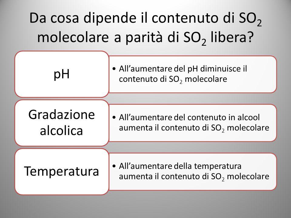 Da cosa dipende il contenuto di SO 2 molecolare a parità di SO 2 libera? All'aumentare del pH diminuisce il contenuto di SO2 molecolare pH All'aumenta