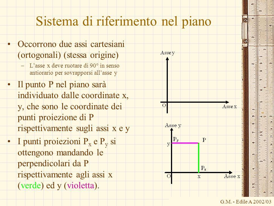 G.M. - Edile A 2002/03 Sistema di riferimento nel piano Occorrono due assi cartesiani (ortogonali) (stessa origine) –L'asse x deve ruotare di 90° in s