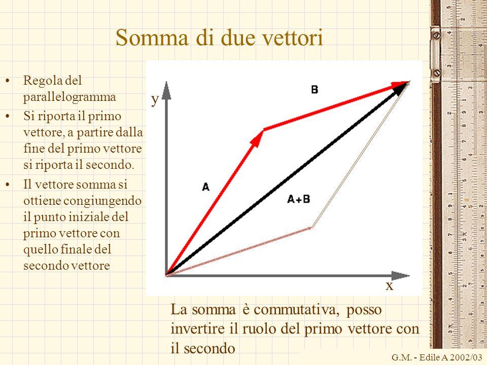 G.M. - Edile A 2002/03 Somma di due vettori x Regola del parallelogramma Si riporta il primo vettore, a partire dalla fine del primo vettore si riport