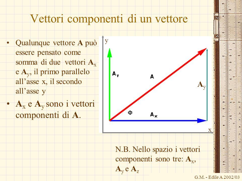 G.M. - Edile A 2002/03 Vettori componenti di un vettore Qualunque vettore A può essere pensato come somma di due vettori A x e A y, il primo parallelo