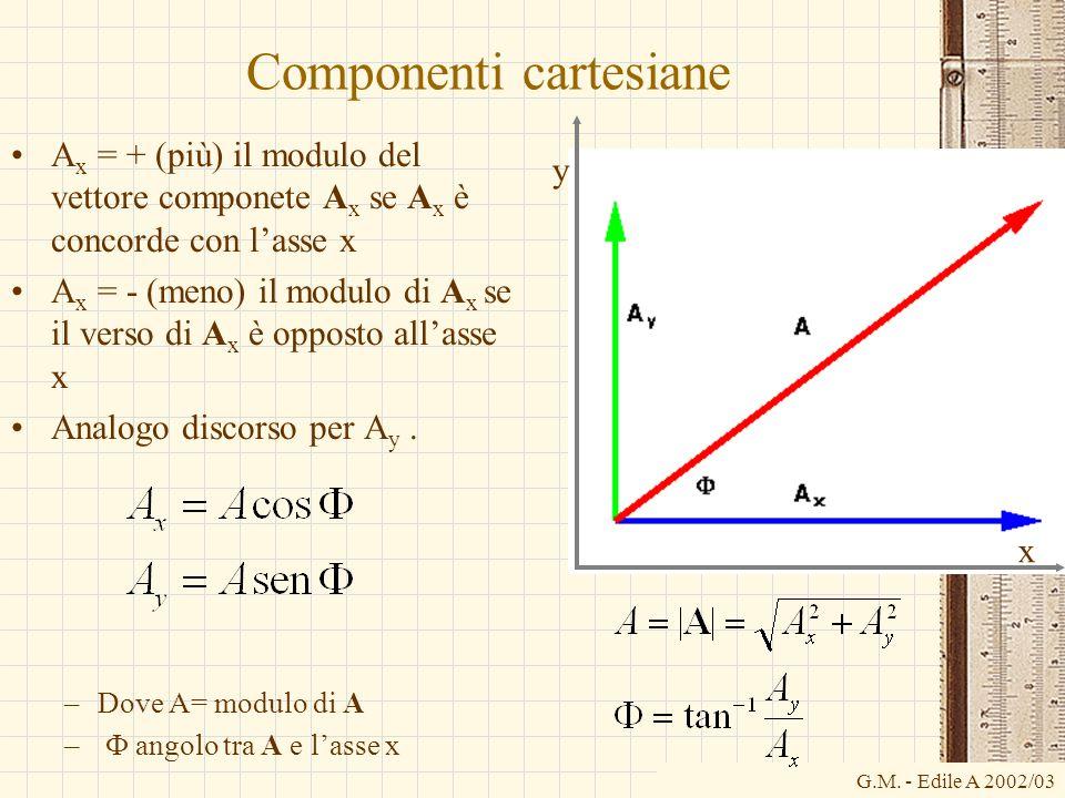 G.M. - Edile A 2002/03 Componenti cartesiane A x = + (più) il modulo del vettore componete A x se A x è concorde con l'asse x A x = - (meno) il modulo