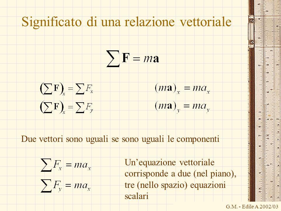 G.M. - Edile A 2002/03 Significato di una relazione vettoriale Due vettori sono uguali se sono uguali le componenti Un'equazione vettoriale corrispond