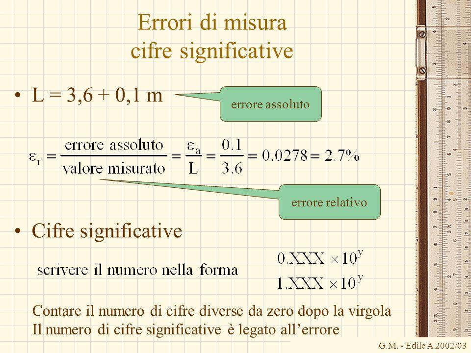 G.M. - Edile A 2002/03 Errori di misura cifre significative L = 3,6 + 0,1 m Cifre significative errore assoluto errore relativo Contare il numero di c