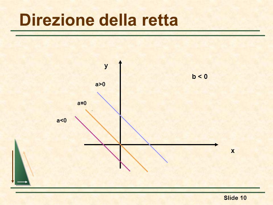 Slide 10 Direzione della retta y x b < 0 a>0 a=0 a<0
