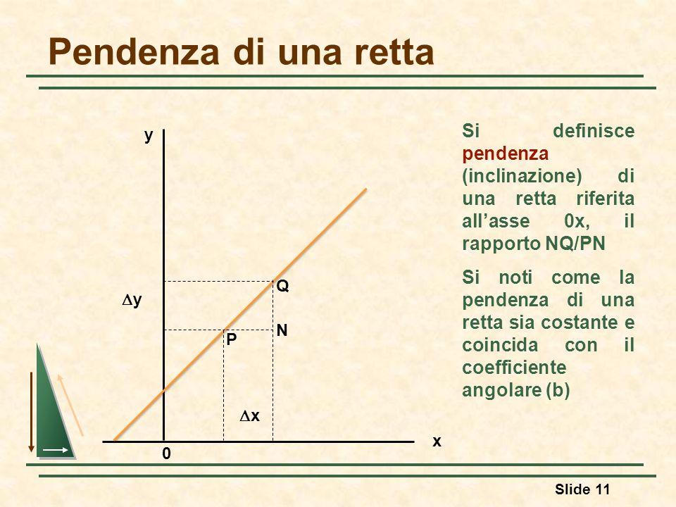 Slide 11 Pendenza di una retta x y N Q P Si definisce pendenza (inclinazione) di una retta riferita all'asse 0x, il rapporto NQ/PN Si noti come la pen