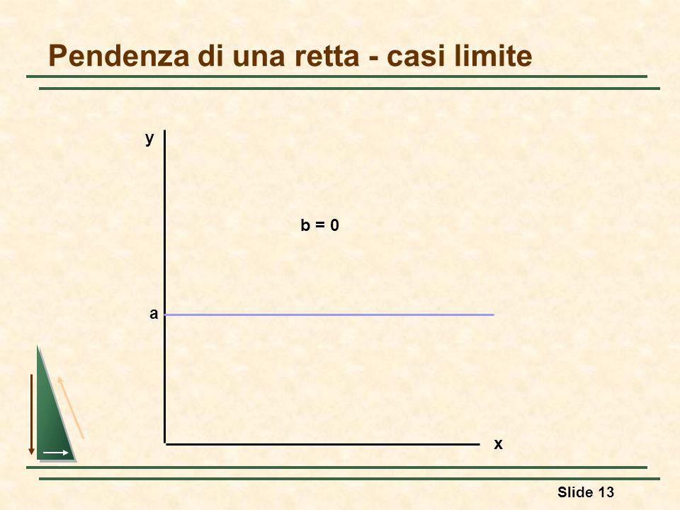 Slide 13 Pendenza di una retta - casi limite y x a b = 0